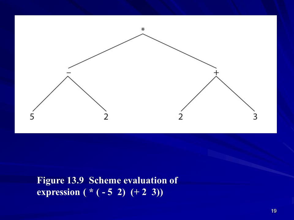 19 Figure 13.9 Scheme evaluation of expression ( * ( - 5 2) (+ 2 3)) © 2003 Brooks/Cole Publishing / Thomson Learning™