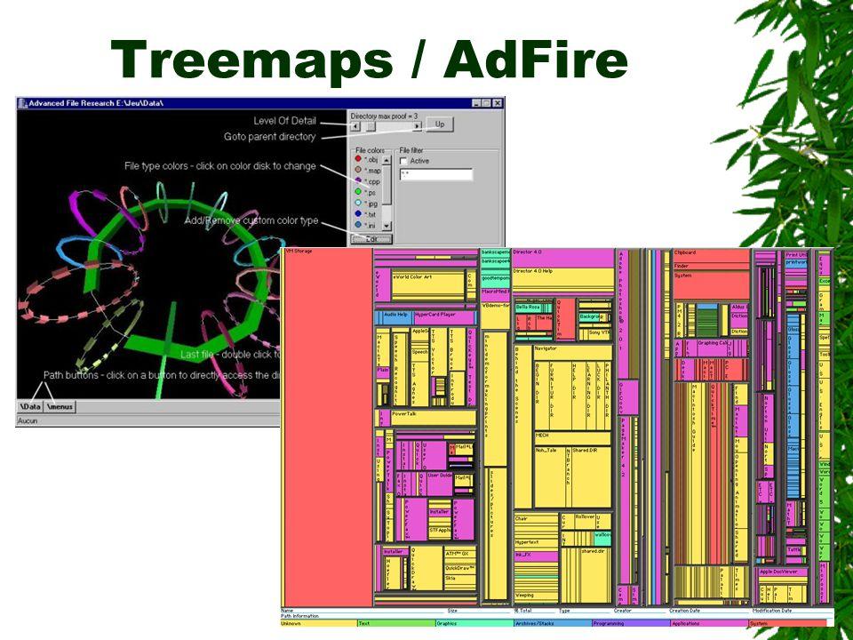 Treemaps / AdFire
