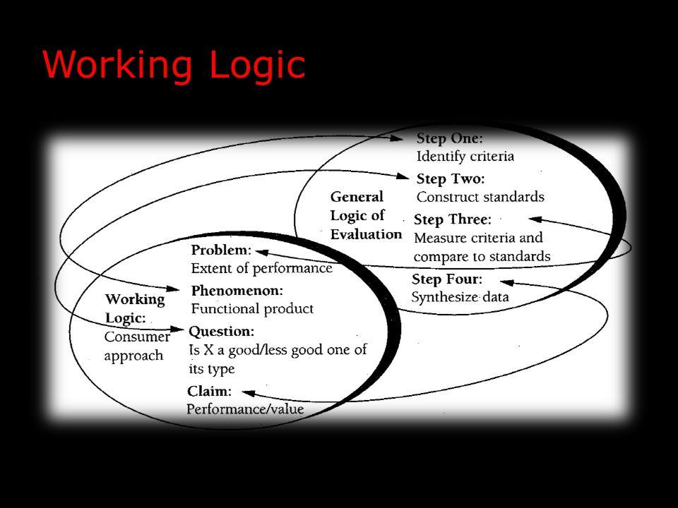 Working Logic
