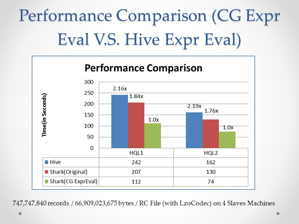 Performance Comparison (CG Expr Eval V.S.