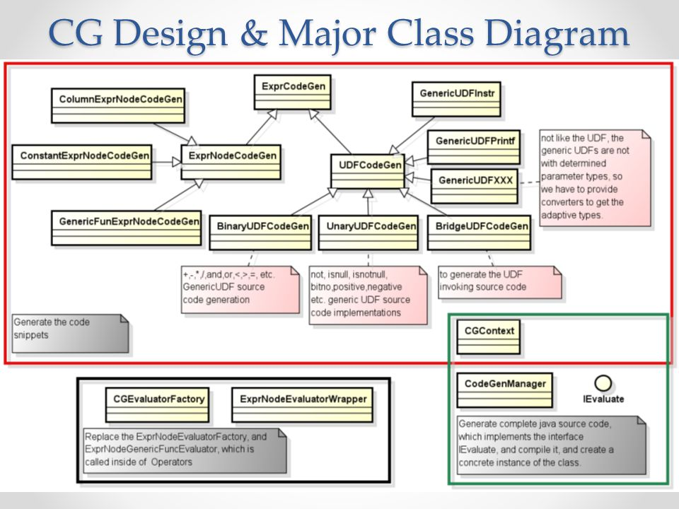 CG Design & Major Class Diagram