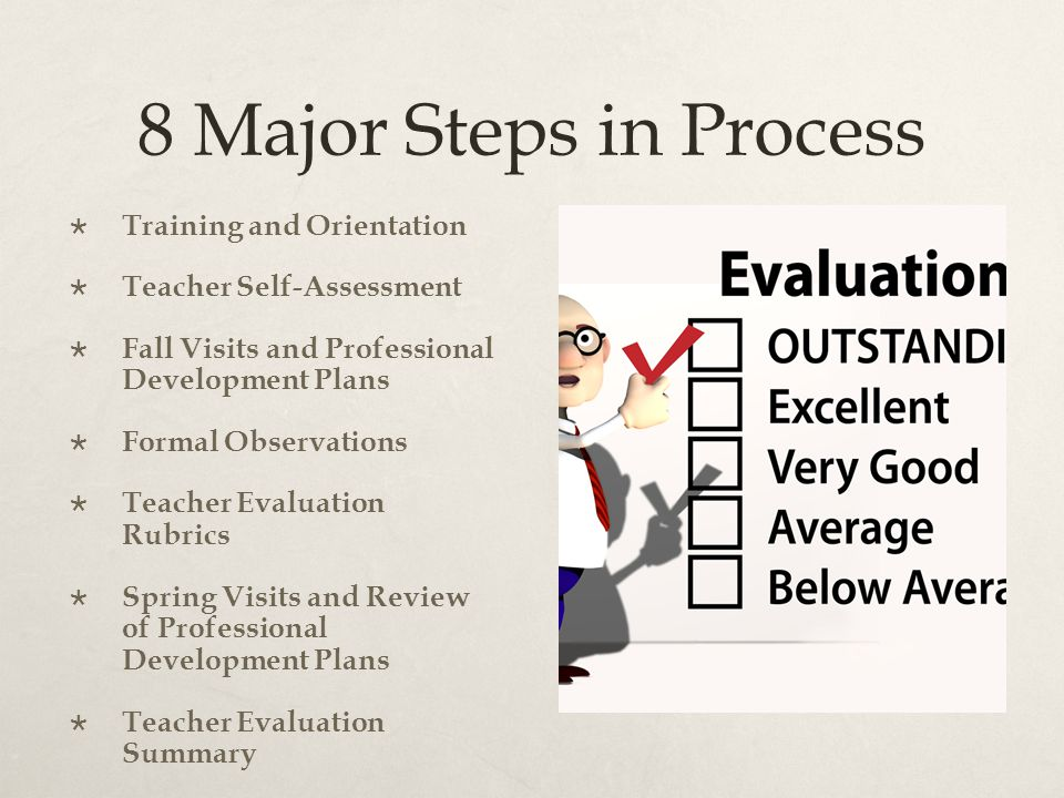 8 Major Steps in Process  Training and Orientation  Teacher Self-Assessment  Fall Visits and Professional Development Plans  Formal Observations  Teacher Evaluation Rubrics  Spring Visits and Review of Professional Development Plans  Teacher Evaluation Summary