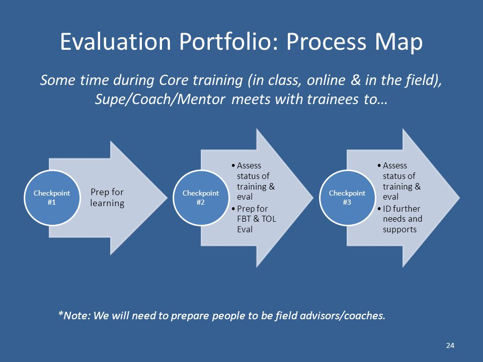 Prep for learning Checkpoint #1 Assess status of training & eval Prep for FBT & TOL Eval Checkpoint #2 Assess status of training & eval ID further needs and supports Checkpoint #3 24 Evaluation Portfolio: Process Map Some time during Core training (in class, online & in the field), Supe/Coach/Mentor meets with trainees to… *Note: We will need to prepare people to be field advisors/coaches.
