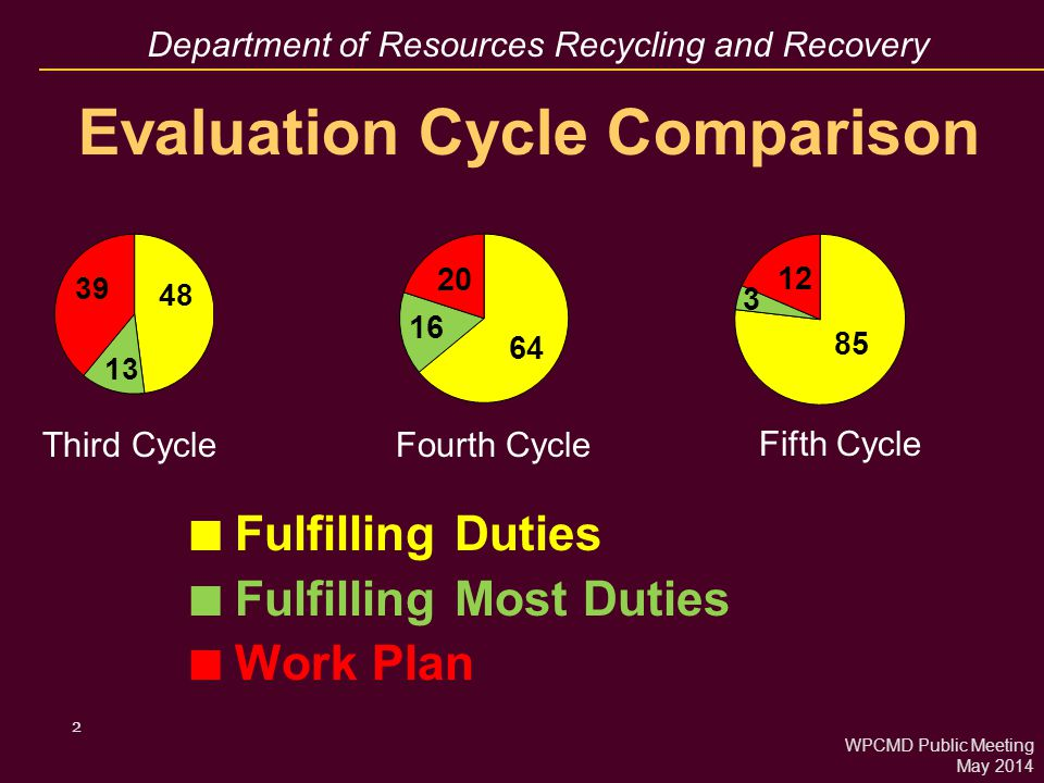 Department of Resources Recycling and Recovery LEA Evaluation Results Compliance Trends (Attachment 2) 3 51 Fulfilled All Duties 16 more than last (4 th ) cycle 2 Fulfilling Most Duties 7 less than last cycle.