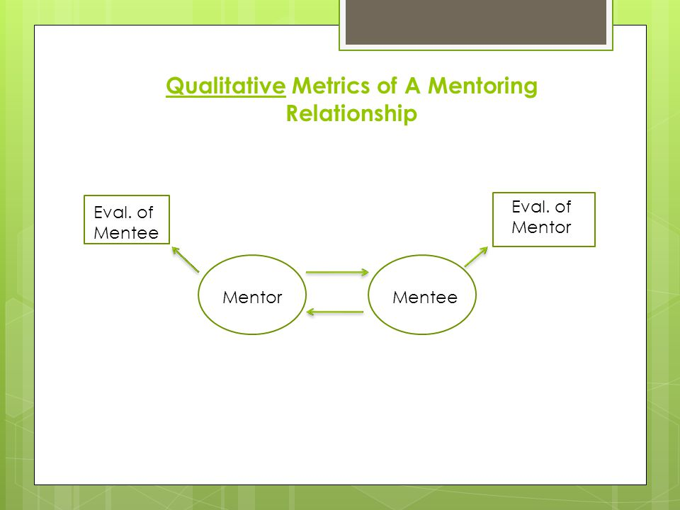 Qualitative Metrics of A Mentoring Relationship MentorMentee Eval. of Mentor Eval. of Mentee