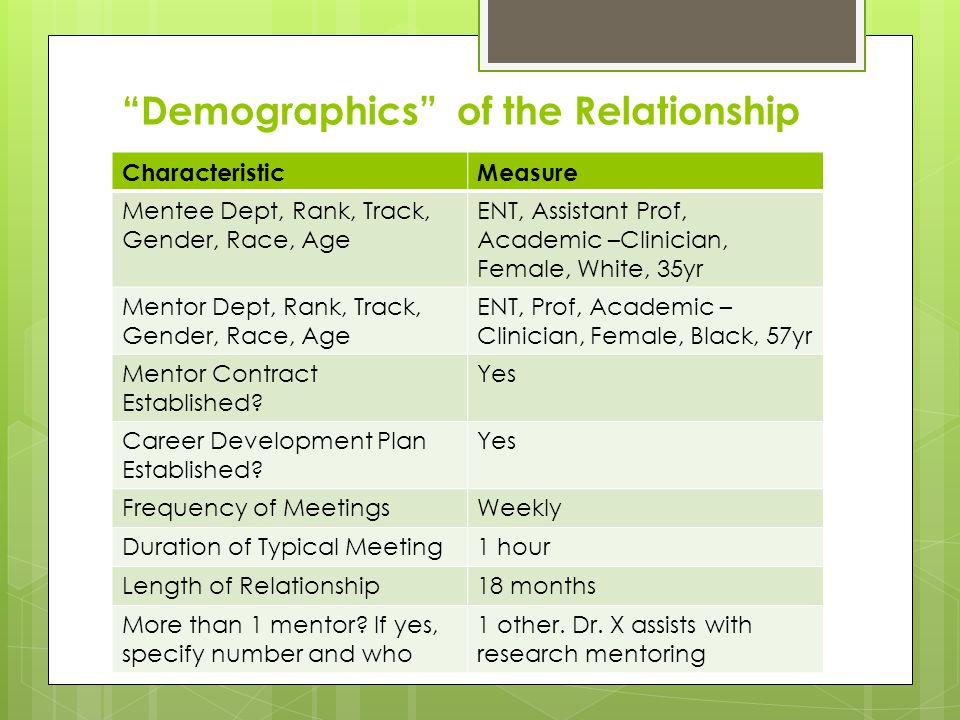 Demographics of the Relationship CharacteristicMeasure Mentee Dept, Rank, Track, Gender, Race, Age ENT, Assistant Prof, Academic –Clinician, Female, White, 35yr Mentor Dept, Rank, Track, Gender, Race, Age ENT, Prof, Academic – Clinician, Female, Black, 57yr Mentor Contract Established.