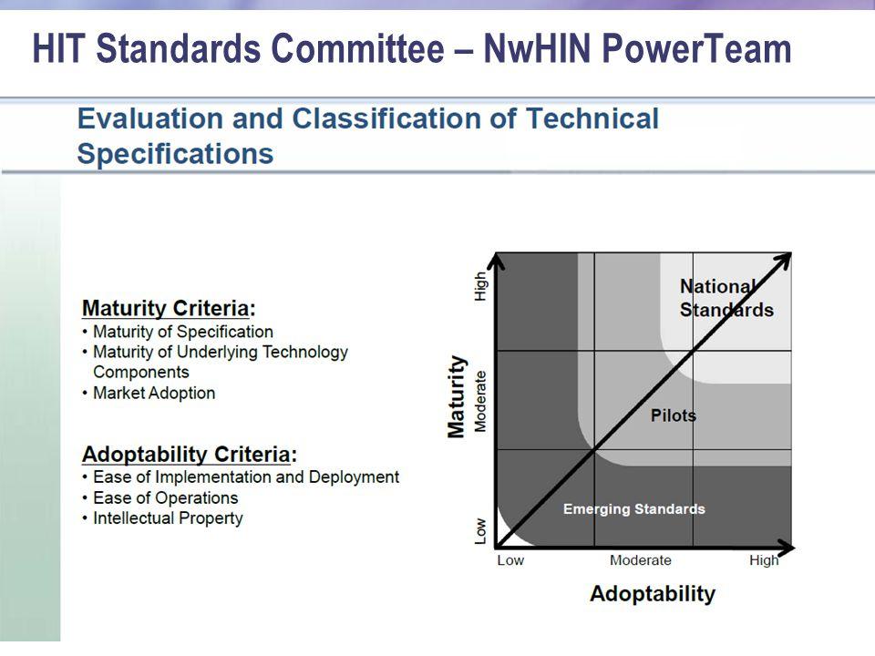 HIT Standards Committee – NwHIN PowerTeam