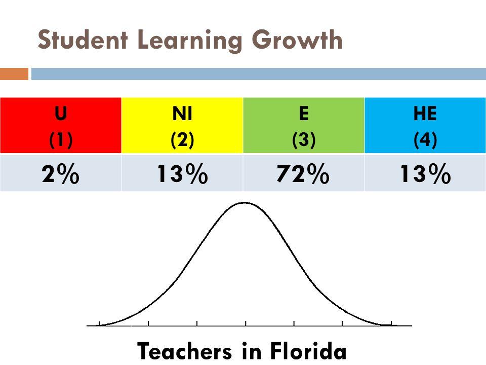 Student Learning Growth U (1) NI (2) E (3) HE (4) 2%13%72%13% Teachers in Florida