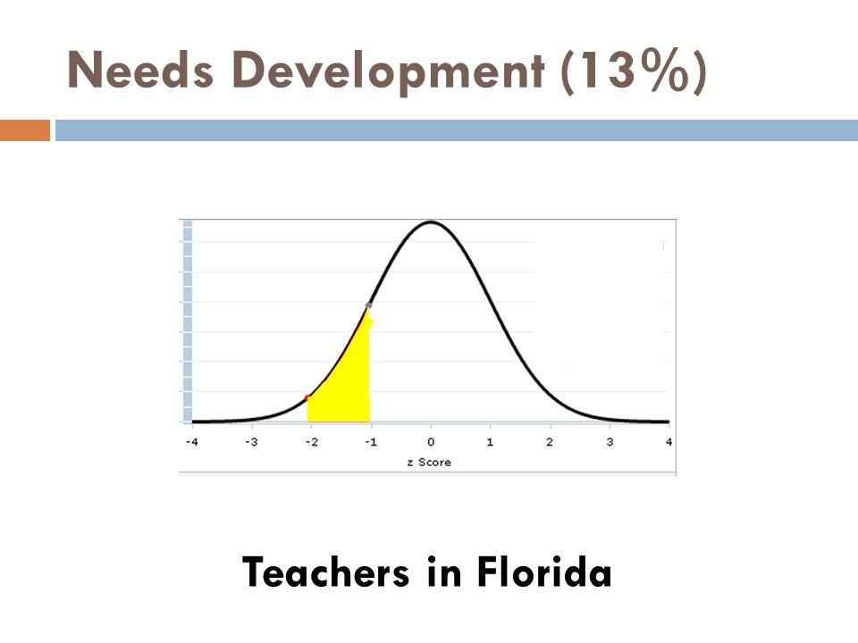 Needs Development (13%) Teachers in Florida