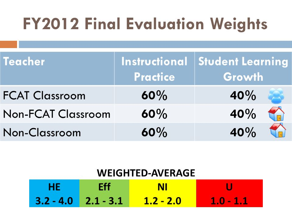 FY2012 Final Evaluation Weights TeacherInstructional Practice Student Learning Growth FCAT Classroom60%40% Non-FCAT Classroom60%40% Non-Classroom60%40