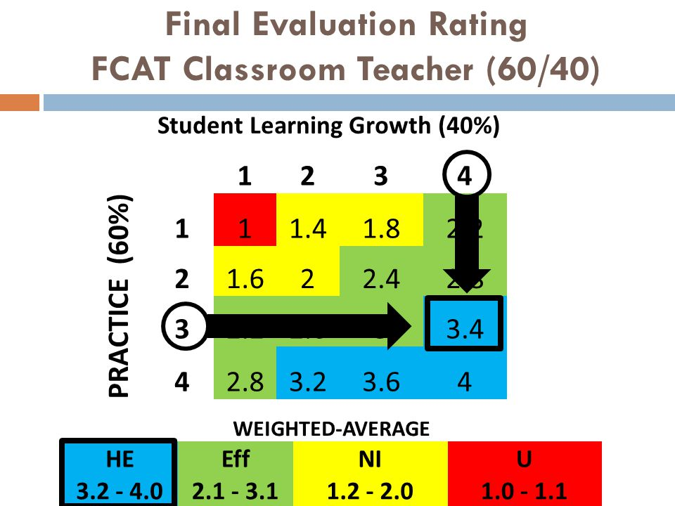 Student Learning Growth (40%) 1234 PRACTICE (60%) 111.41.82.2 21.622.42.8 32.22.633.4 42.83.23.64 Final Evaluation Rating FCAT Classroom Teacher (60/4