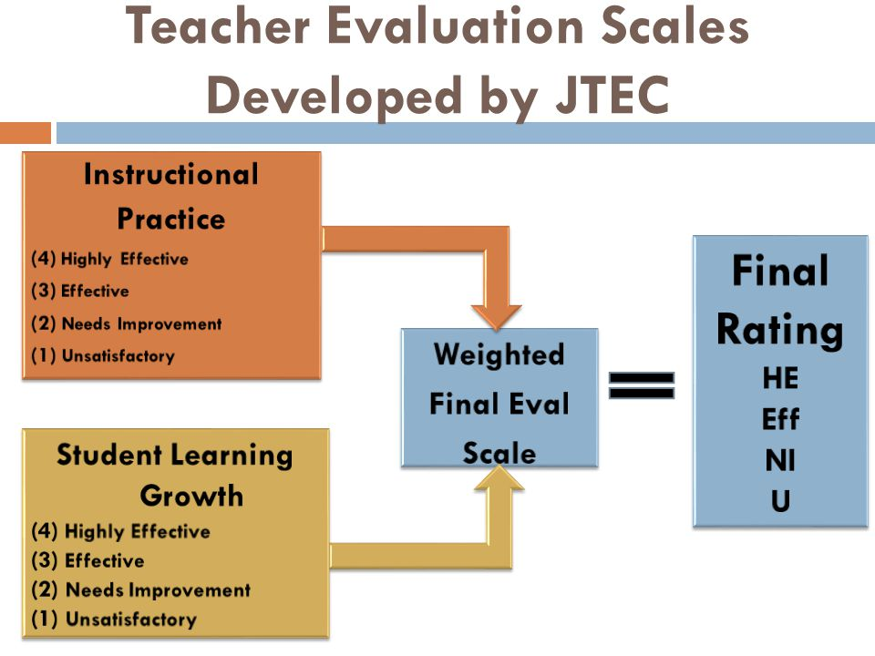Teacher Evaluation Scales Developed by JTEC