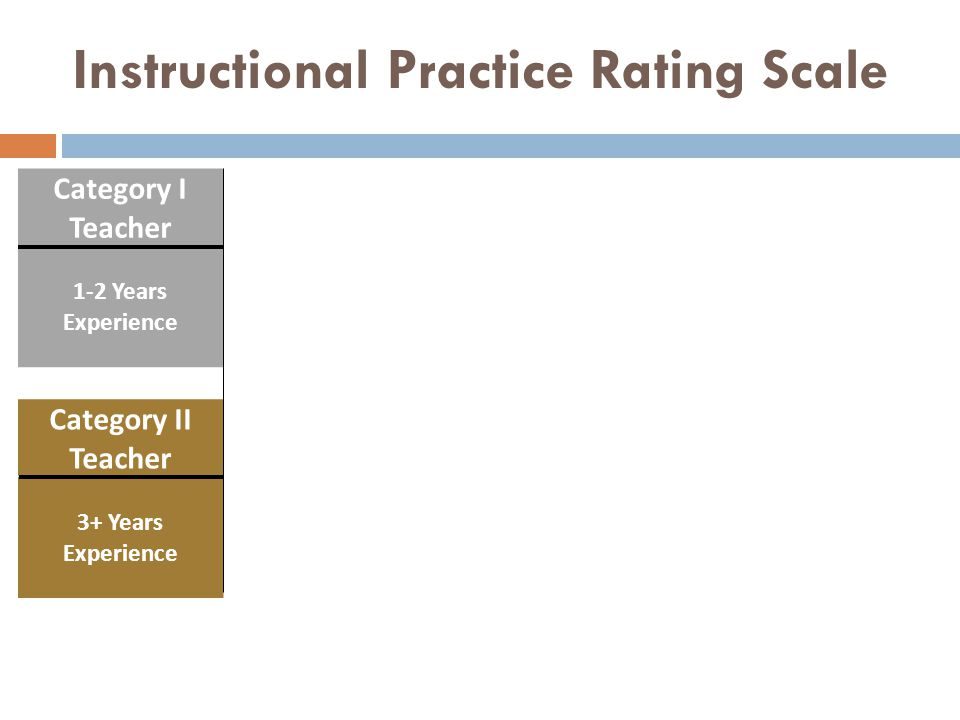 Instructional Practice Rating Scale Category I Teacher Highly Effective (4) Effective (3) Developing (2) Unsatisfactory (1) 1-2 Years Experience >= 65% at Level 4 and <= 1% at Level 1 or 0 >= 65% at Level 3 or higher < 65% at Level 3 or higher and <50% at Level 1, 0 >= 50% at Level 1, 0 Category II Teacher Highly Effective (4) Effective (3) Needs Improvement (2) Unsatisfactory (1) 3+ Years Experience >75% at Level 4 and 0% at Level 1 or 0 >= 75% at Level 3 or higher < 75% at Level 3 or higher and <50% at Level 1, 0 >= 50% at Level 1, 0