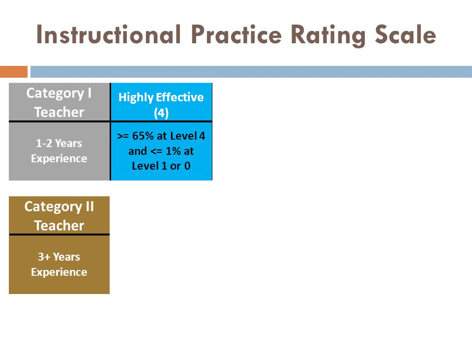 Combining Instructional Practice and Student Learning Growth FINAL EVALUATION SCALE