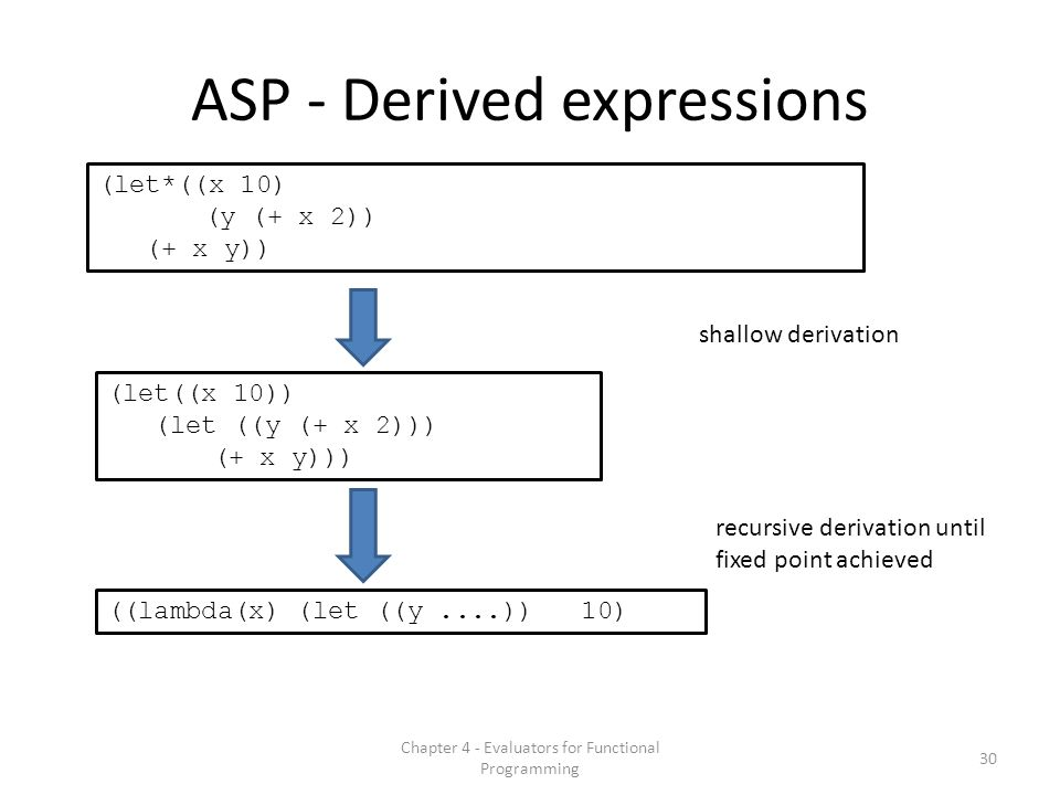 ASP - Derived expressions (let*((x 10) (y (+ x 2)) (+ x y)) (let((x 10)) (let ((y (+ x 2))) (+ x y))) 30 Chapter 4 - Evaluators for Functional Programming ((lambda(x) (let ((y....)) 10) shallow derivation recursive derivation until fixed point achieved