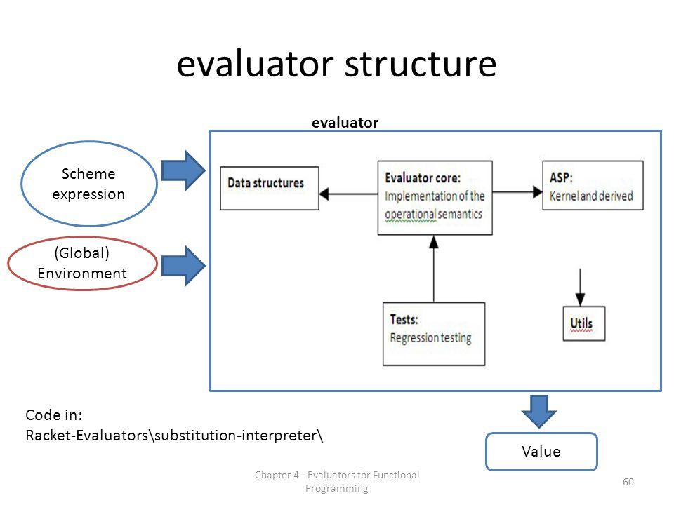 evaluator structure Chapter 4 - Evaluators for Functional Programming 60 Scheme expression Value (Global) Environment evaluator Code in: Racket-Evalua