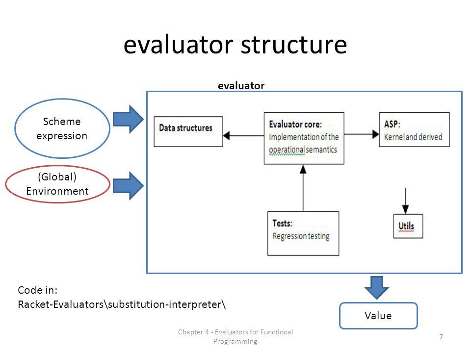 evaluator structure Chapter 4 - Evaluators for Functional Programming 7 Scheme expression Value (Global) Environment evaluator Code in: Racket-Evaluat