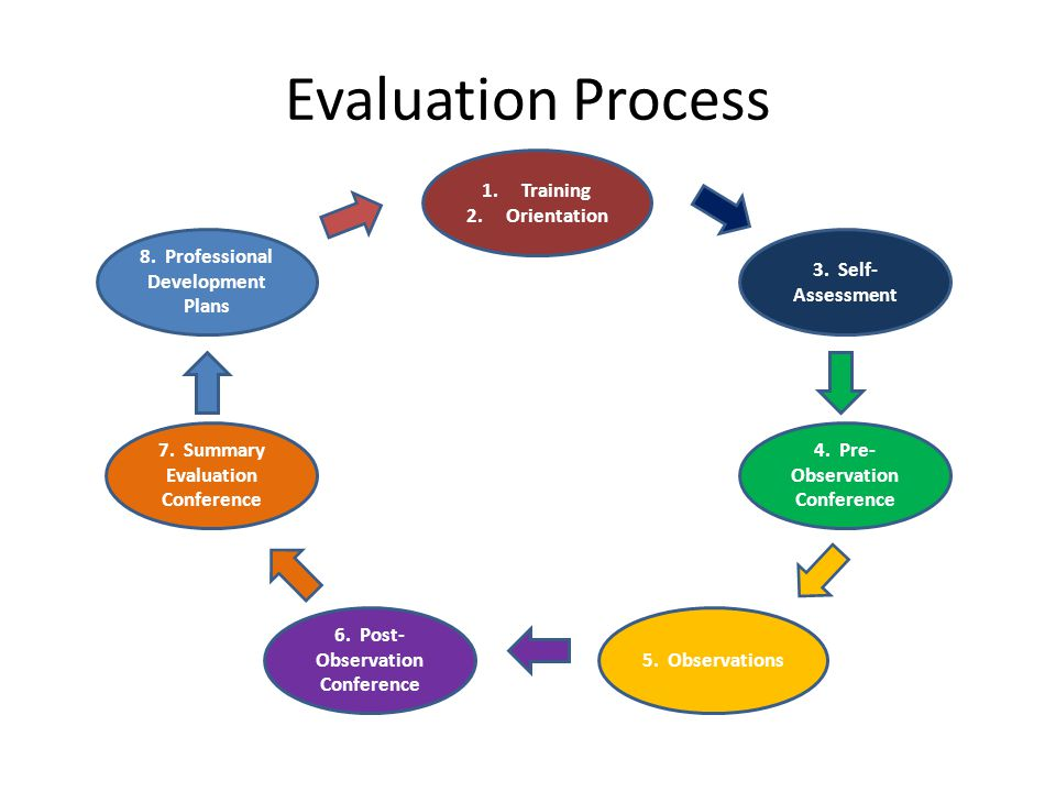 Evaluation Process 1.Training 2.Orientation 5. Observations 6.