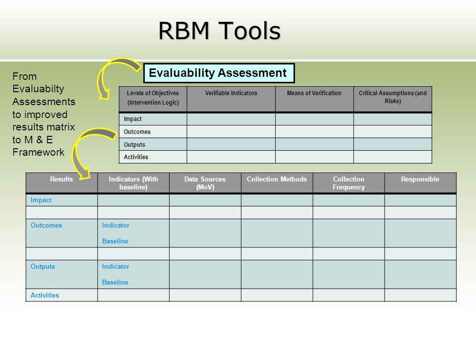 RBM Tools ResultsIndicators (With baseline) Data Sources (MoV) Collection MethodsCollection Frequency Responsible Impact OutcomesIndicator Baseline Ou