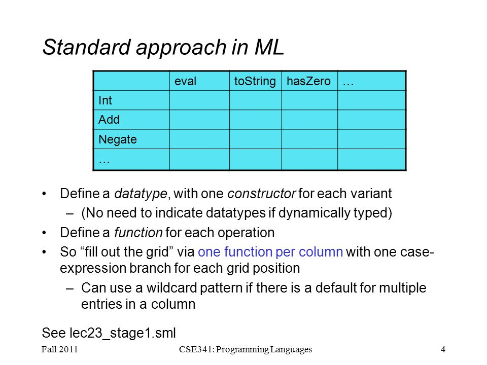 Standard approach in ML Define a datatype, with one constructor for each variant –(No need to indicate datatypes if dynamically typed) Define a function for each operation So fill out the grid via one function per column with one case- expression branch for each grid position –Can use a wildcard pattern if there is a default for multiple entries in a column See lec23_stage1.sml Fall 20114CSE341: Programming Languages evaltoStringhasZero… Int Add Negate …