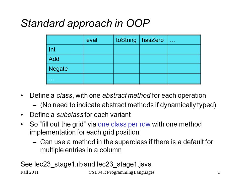 Works in Java too In a statically typed language, double-dispatch works fine –Just need all the dispatch methods in the type See lec23.java Fall 201116CSE341: Programming Languages abstract class Value extneds Exp { abstract Value add_values(Value other); abstract Value addInt(Int other); abstract Value addString(Strng other); abstract Value addRational(Rational other); } class Int extends Value { … } class Strng extends Value { … } class Rational extends Value { … }