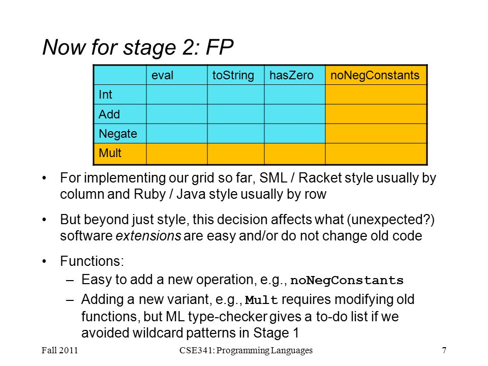 Now for stage 2: OOP For implementing our grid so far, SML / Racket style usually by column and Ruby / Java style usually by row But beyond just style, this decision affects what (unexpected?) software extensions are easy and/or do not change old code Objects: –Easy to add a new variant, e.g., Mult –Adding a new operation, e.g., noNegConstants requires modifying old classes, but Java type-checker gives a to-do list if we avoided default methods in Stage 1 Fall 20118CSE341: Programming Languages evaltoStringhasZeronoNegConstants Int Add Negate Mult