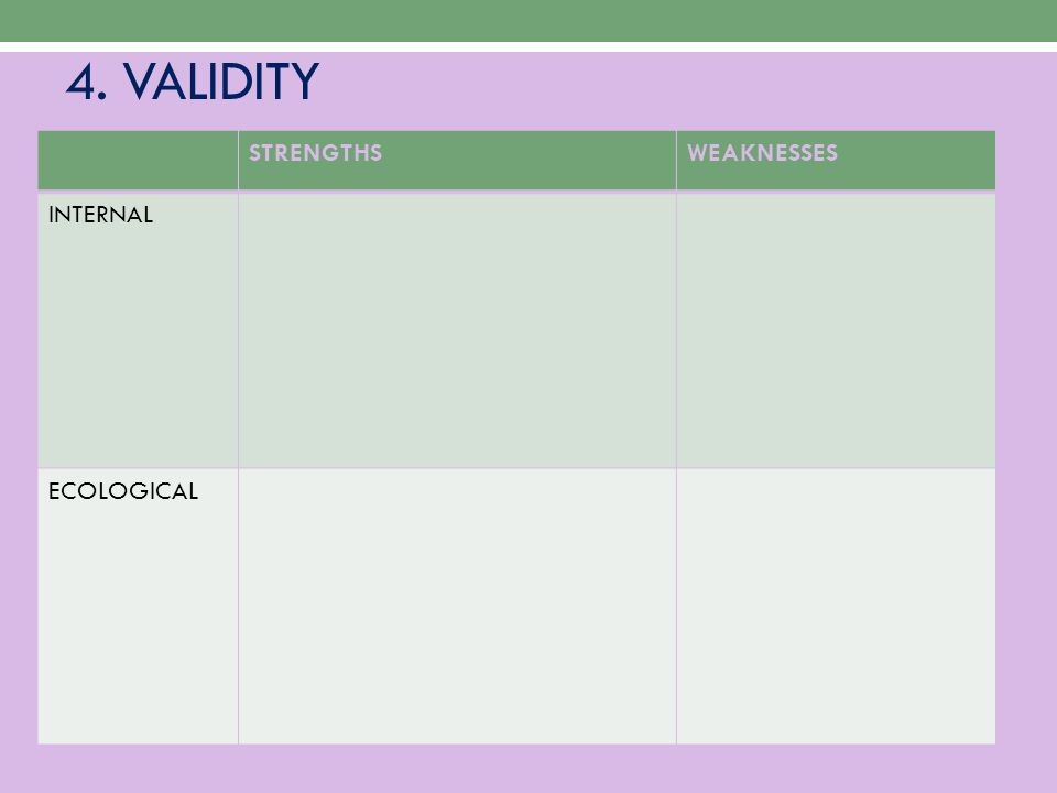 4. VALIDITY STRENGTHSWEAKNESSES INTERNAL ECOLOGICAL