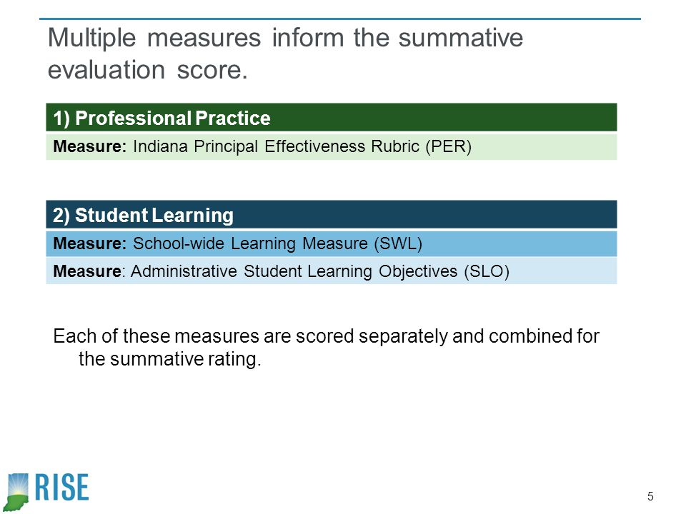 6 The overall summative scoring weights emphasize school performance and rubric data.