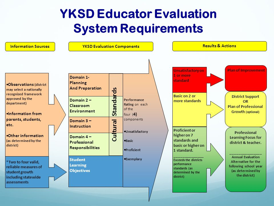YKSD Educator Evaluation System Requirements *Two to four valid, reliable measures of student growth including statewide assessments  Observations (d