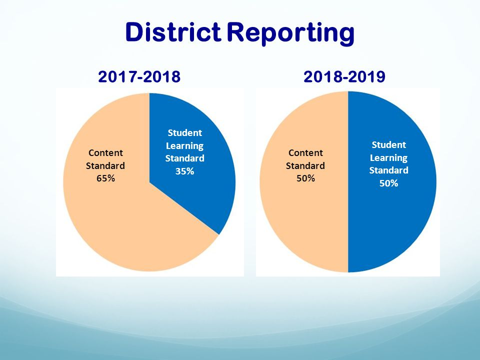 District Reporting 2017-2018 2018-2019 Student Learning Standard 35% Content Standard 65% Content Standard 50% Student Learning Standard 50%