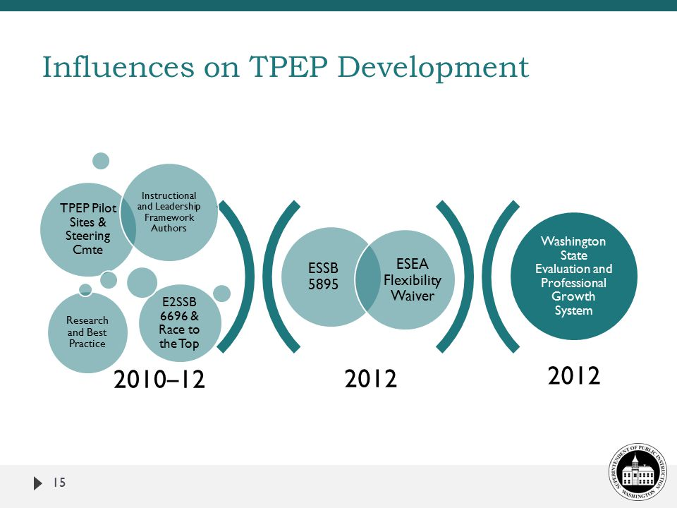2012 ESSB 5895 ESEA Flexibility Waiver TPEP Pilot Sites & Steering Cmte Instructional and Leadership Framework Authors Research and Best Practice E2SSB 6696 & Race to the Top Washington State Evaluation and Professional Growth System 2010 – 12 15 Influences on TPEP Development
