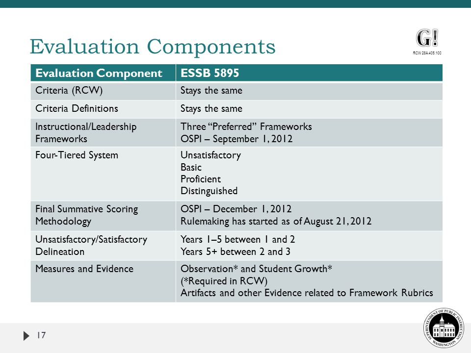 17 Evaluation Components Evaluation ComponentESSB 5895 Criteria (RCW)Stays the same Criteria DefinitionsStays the same Instructional/Leadership Frameworks Three Preferred Frameworks OSPI – September 1, 2012 Four-Tiered SystemUnsatisfactory Basic Proficient Distinguished Final Summative Scoring Methodology OSPI – December 1, 2012 Rulemaking has started as of August 21, 2012 Unsatisfactory/Satisfactory Delineation Years 1–5 between 1 and 2 Years 5+ between 2 and 3 Measures and EvidenceObservation* and Student Growth* (*Required in RCW) Artifacts and other Evidence related to Framework Rubrics