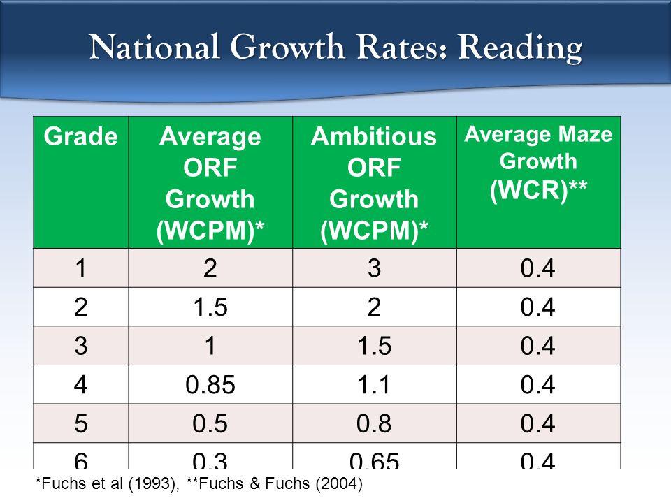 National Growth Rates: Reading GradeAverage ORF Growth (WCPM)* Ambitious ORF Growth (WCPM)* Average Maze Growth (WCR)** 1230.4 21.520.4 311.50.4 40.851.10.4 50.50.80.4 60.30.650.4 *Fuchs et al (1993), **Fuchs & Fuchs (2004)