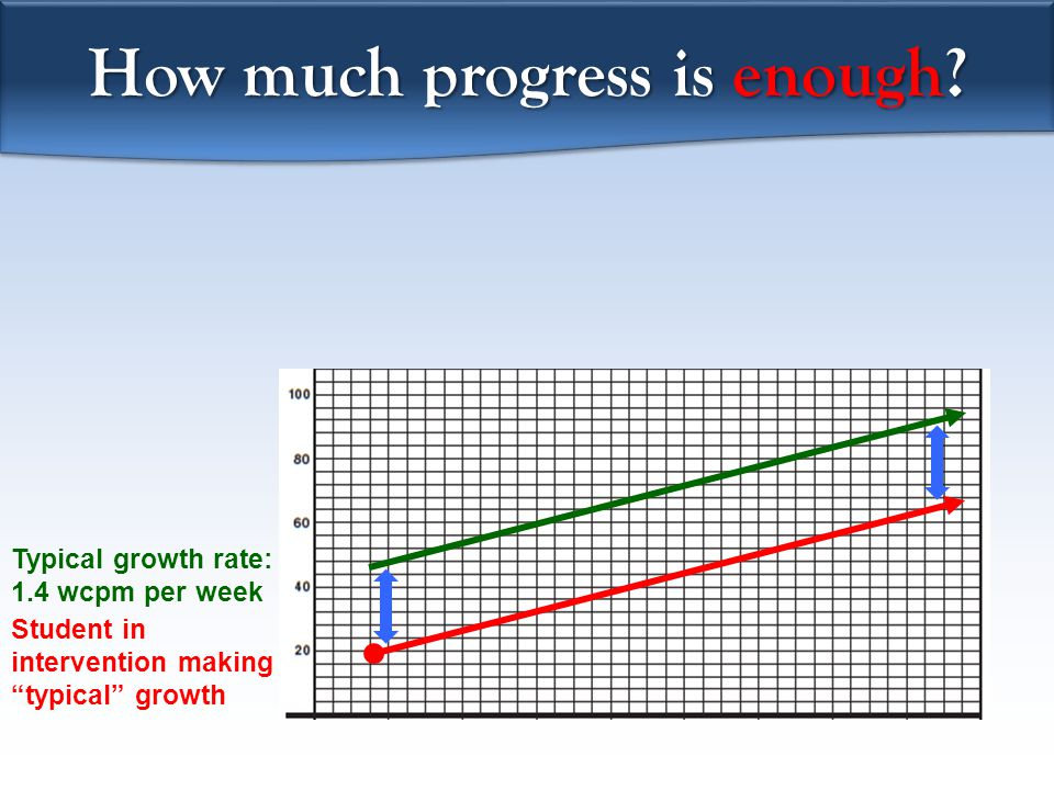 How much progress is enough.