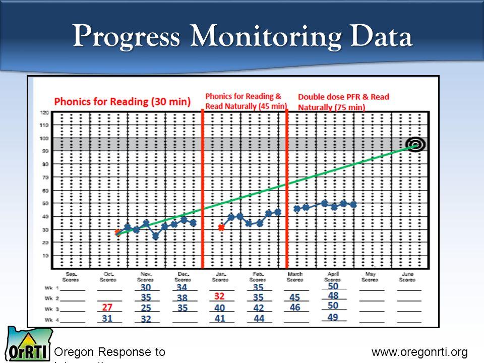Oregon Response to Intervention www.oregonrti.org Progress Monitoring Data