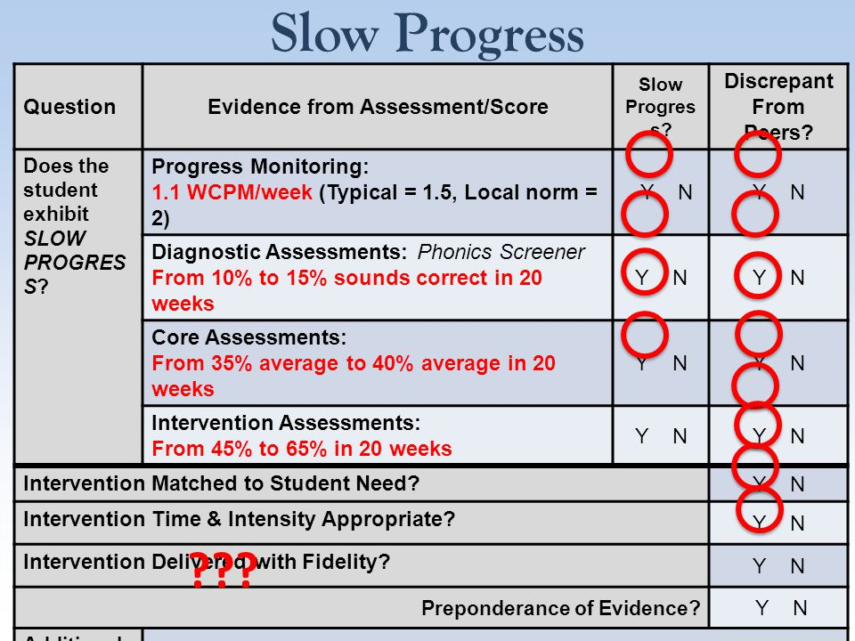 Slow Progress QuestionEvidence from Assessment/Score Slow Progres s.