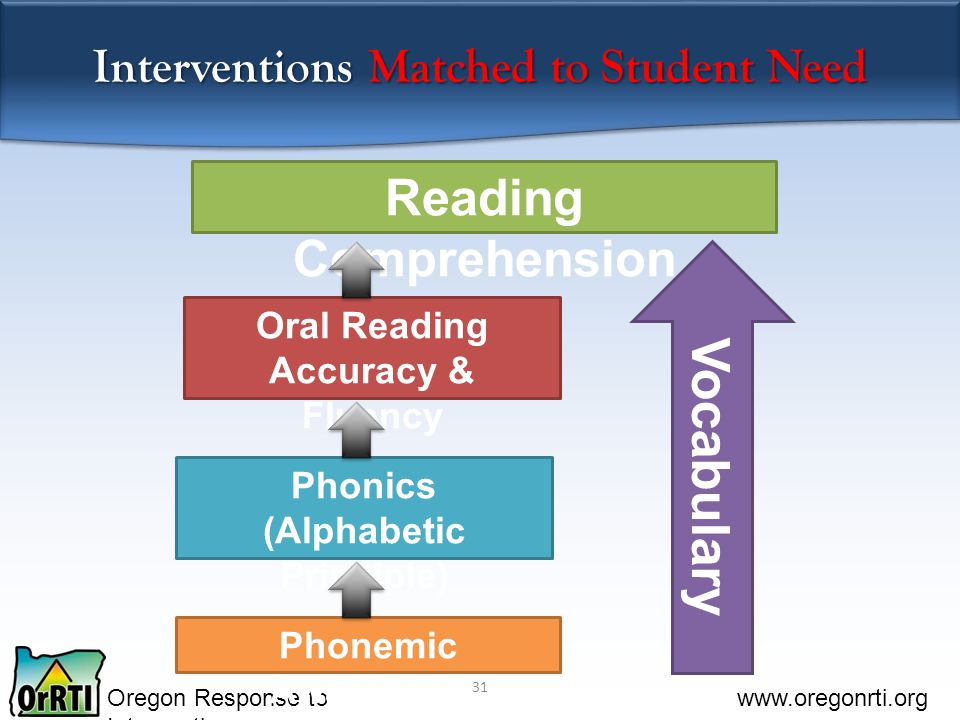 Oregon Response to Intervention www.oregonrti.org Vocabulary Reading Comprehension Phonemic Awareness Phonics (Alphabetic Principle) Oral Reading Accuracy & Fluency 31 Interventions Matched to Student Need