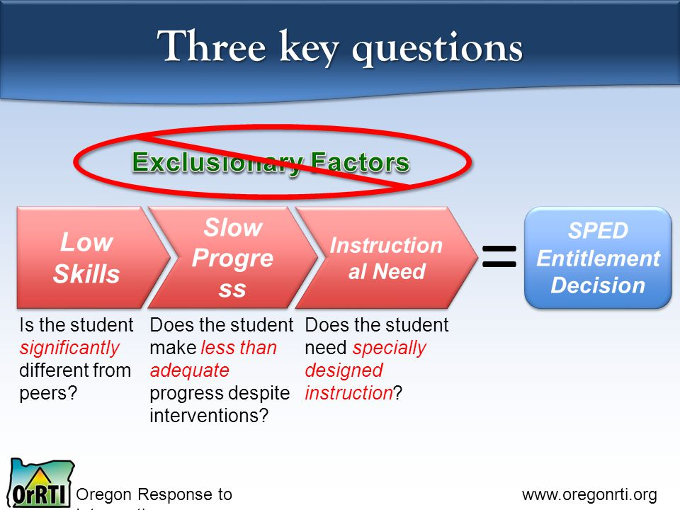 Oregon Response to Intervention www.oregonrti.org Three key questions Slow Progre ss Low Skills Instruction al Need SPED Entitlement Decision Is the student significantly different from peers.