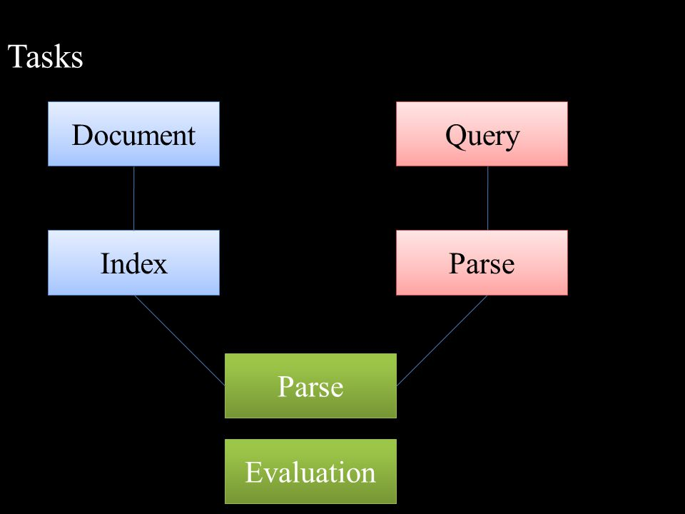Tasks Document Index Query Parse Evaluation