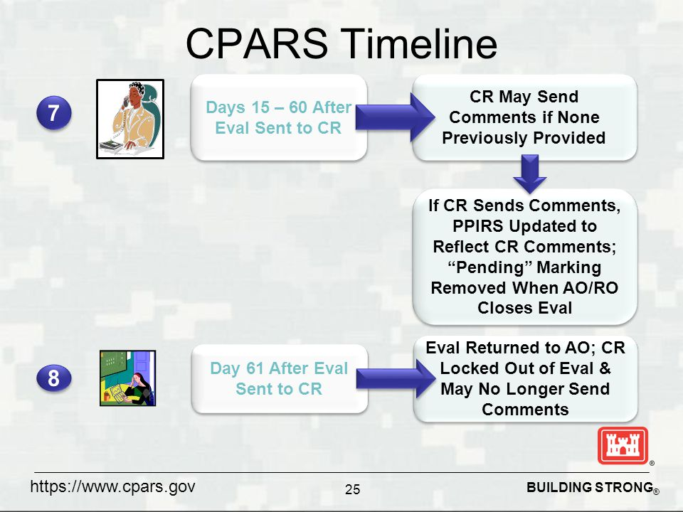 BUILDING STRONG ® CPARS Timeline 25 Days 15 – 60 After Eval Sent to CR CR May Send Comments if None Previously Provided If CR Sends Comments, PPIRS Updated to Reflect CR Comments; Pending Marking Removed When AO/RO Closes Eval 7 7 Day 61 After Eval Sent to CR Eval Returned to AO; CR Locked Out of Eval & May No Longer Send Comments 8 8 https://www.cpars.gov