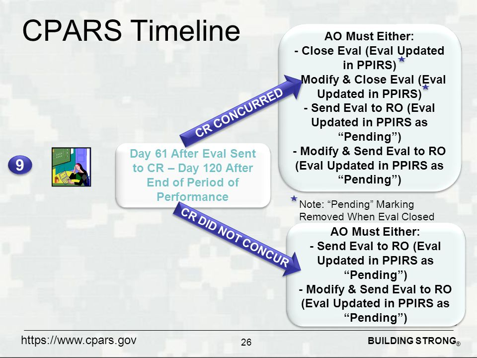 BUILDING STRONG ® CPARS Timeline 26 Day 61 After Eval Sent to CR – Day 120 After End of Period of Performance 9 9 AO Must Either: - Close Eval (Eval Updated in PPIRS) - Modify & Close Eval (Eval Updated in PPIRS) - Send Eval to RO (Eval Updated in PPIRS as Pending ) - Modify & Send Eval to RO (Eval Updated in PPIRS as Pending ) AO Must Either: - Close Eval (Eval Updated in PPIRS) - Modify & Close Eval (Eval Updated in PPIRS) - Send Eval to RO (Eval Updated in PPIRS as Pending ) - Modify & Send Eval to RO (Eval Updated in PPIRS as Pending ) Note: Pending Marking Removed When Eval Closed CR CONCURRED AO Must Either: - Send Eval to RO (Eval Updated in PPIRS as Pending ) - Modify & Send Eval to RO (Eval Updated in PPIRS as Pending ) AO Must Either: - Send Eval to RO (Eval Updated in PPIRS as Pending ) - Modify & Send Eval to RO (Eval Updated in PPIRS as Pending ) CR DID NOT CONCUR https://www.cpars.gov