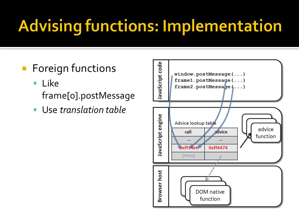  Foreign functions  Like frame[0].postMessage  Use translation table