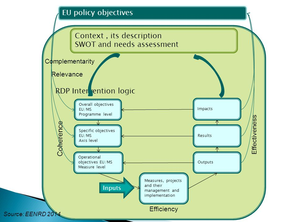 RDP Intervention logic Context, its description SWOT and needs assessment Relevance Efficiency Overall objectives EU/MS Programme level Specific objectives EU/MS Axis level Operational objectives EU/MS Measure level Impacts Results Outputs Effectiveness Measures, projects and their management and implementation Inputs Coherence EU policy objectives Complementarity Source: EENRD 2014