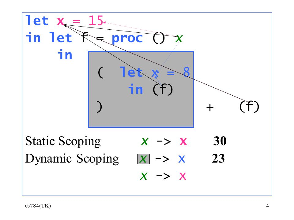 cs784(TK)4 let x = 15 in let f = proc () x in ( let x = 8 in (f) ) + (f) Static Scoping x -> x 30 Dynamic Scoping x -> x 23 x -> x