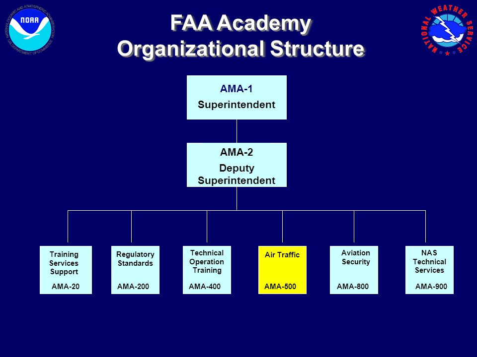 AMA-1 Superintendent AMA-2 Deputy Superintendent AMA-20 Training Services Support AMA-200 Regulatory Standards AMA-500 Air Traffic AMA-400 Technical O