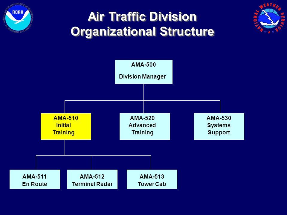 AMA-500 Division Manager AMA-510 Initial Training AMA-520 Advanced Training AMA-530 Systems Support AMA-511AMA-512 AMA-513 Tower CabTerminal RadarEn R