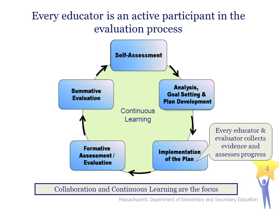 4 Every educator is an active participant in the evaluation process Continuous Learning Collaboration and Continuous Learning are the focus Every educ