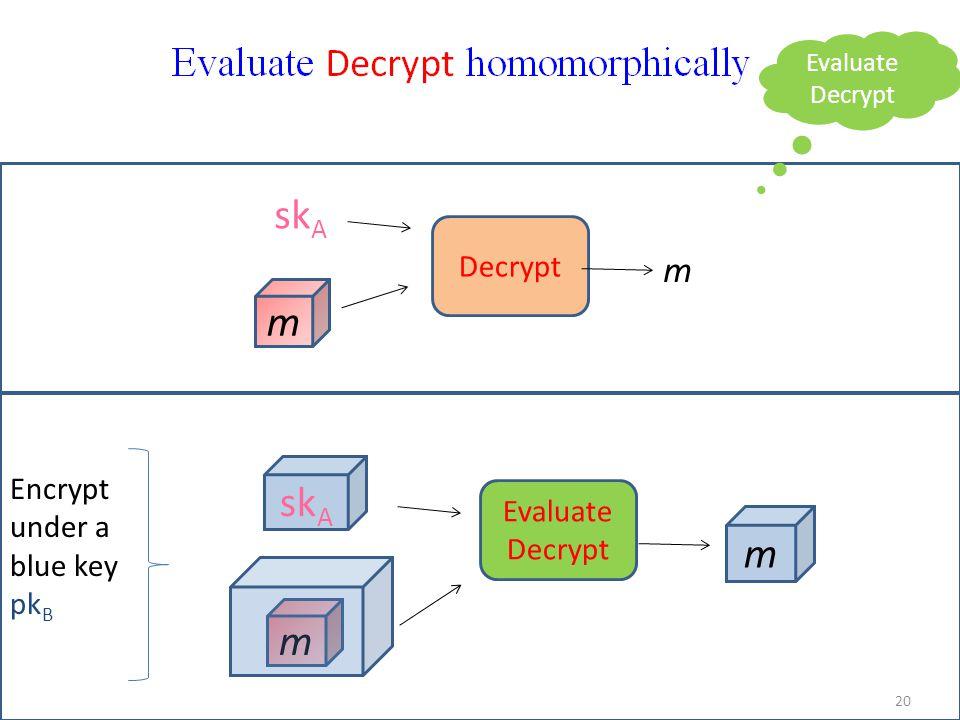 m m sk A m m Decrypt Evaluate Decrypt 20 Encrypt under a blue key pk B Evaluate Decrypt