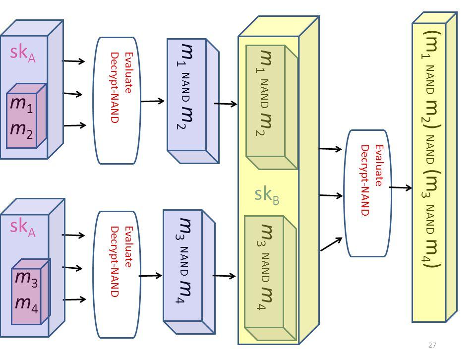 sk A m 1 m 2 m 1 NAND m 2 Evaluate Decrypt-NAND sk A m 3 m 4 m 3 NAND m 4 Evaluate Decrypt-NAND m 1 NAND m 2 m 3 NAND m 4 Evaluate Decrypt-NAND sk B (m 1 NAND m 2 ) NAND (m 3 NAND m 4 ) 27