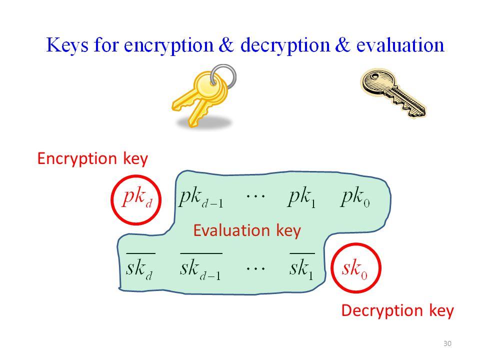 30 Encryption key Decryption key Evaluation key